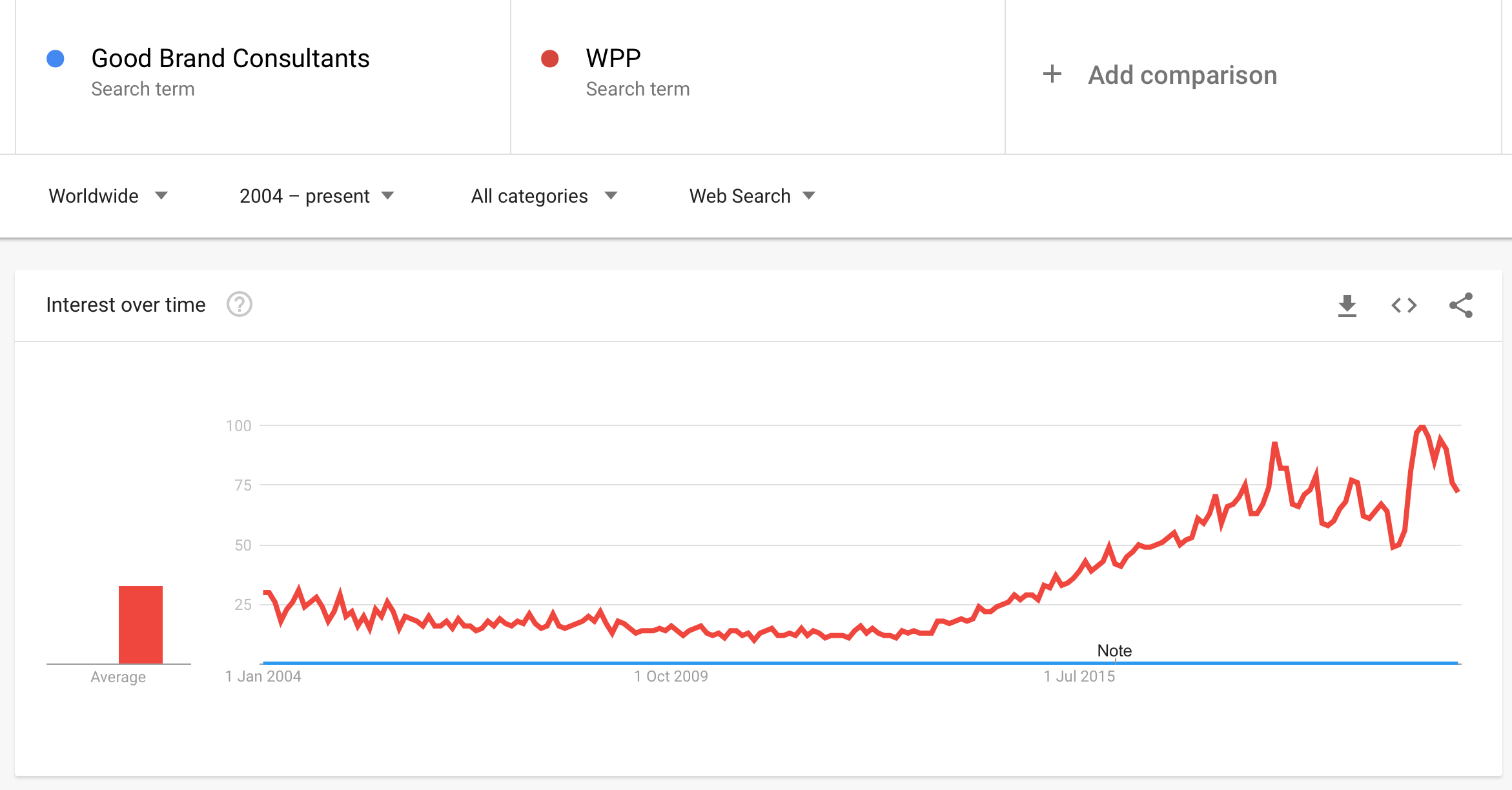 Good Brand Consultants WPP Share of Search Results